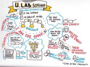 U.Lab Scot at Impact Hub King's Cross